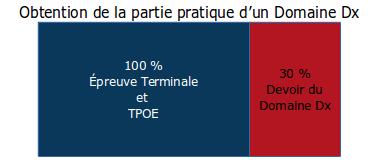 Illustration des pourcentages de l'obtention de la partie pratique d'un Domaine Dx : 100 % de l'épreuve terminale et du TPOE et 30 % du devoir du Domaine Dx